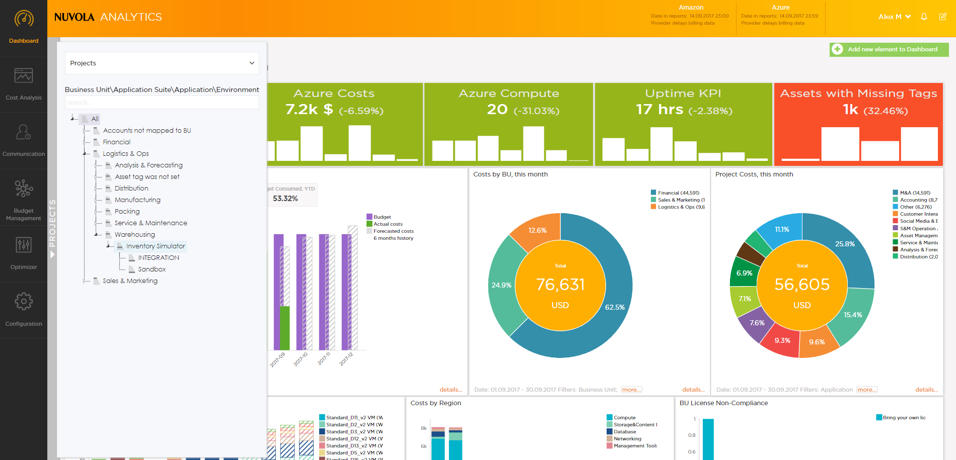 Nuvola Analytics gives you a relevant, actionable and timely insight into the cloud consumption and costs